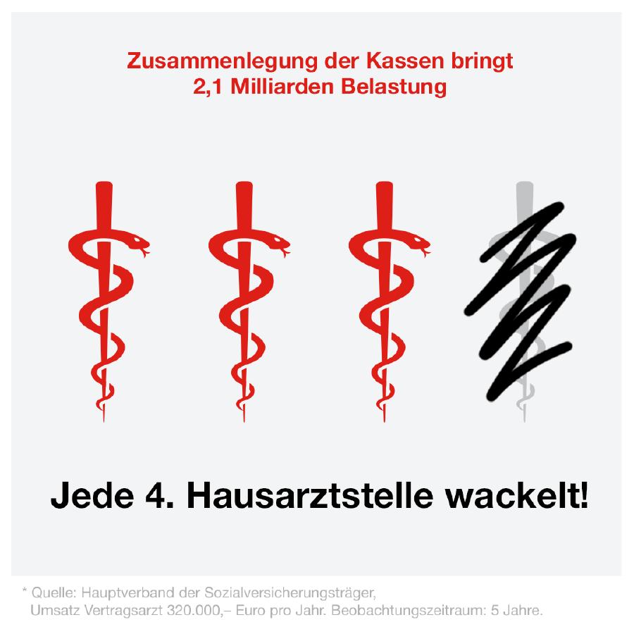 Durch die Zwangsfusionierung der Krankenkassen ist jede vierte Hausarztstelle in Gefahr. © AK