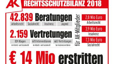 Rechtsschutzbilanz 2018 © AK Burgenland, AK Burgenland