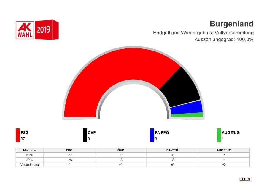 Mandatsverteilung  © AK Burgenland, AK Burgenland
