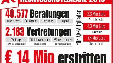 Rechtsschutzbilanz 2019 © AK Burgenland, AK Burgenland