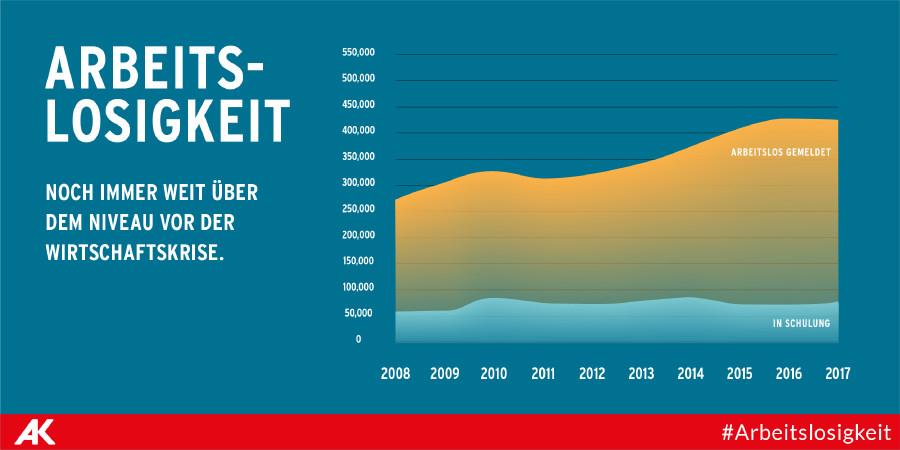 Die Arbeitslosigkeit liegt in Österreich immer noch weit über dem Niveau von 2008. © Tea Mina Jamaraz