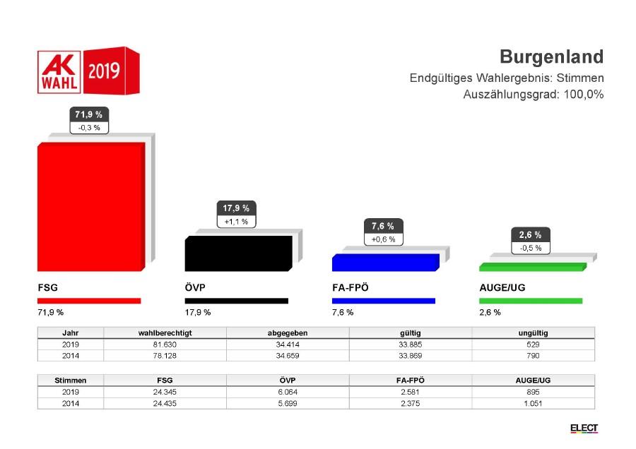 Wahlergebnis 2019 © AK Burgenland, AK Burgenland